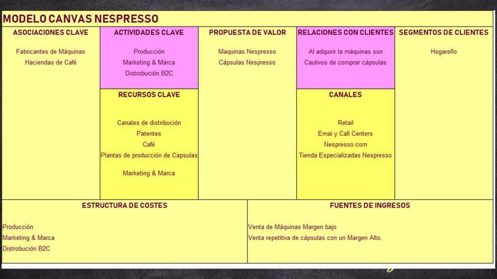 Canvas Nespresso, modelo de negocio nespresso